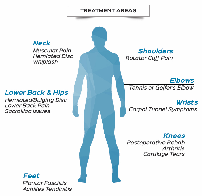 person-treatment-areas